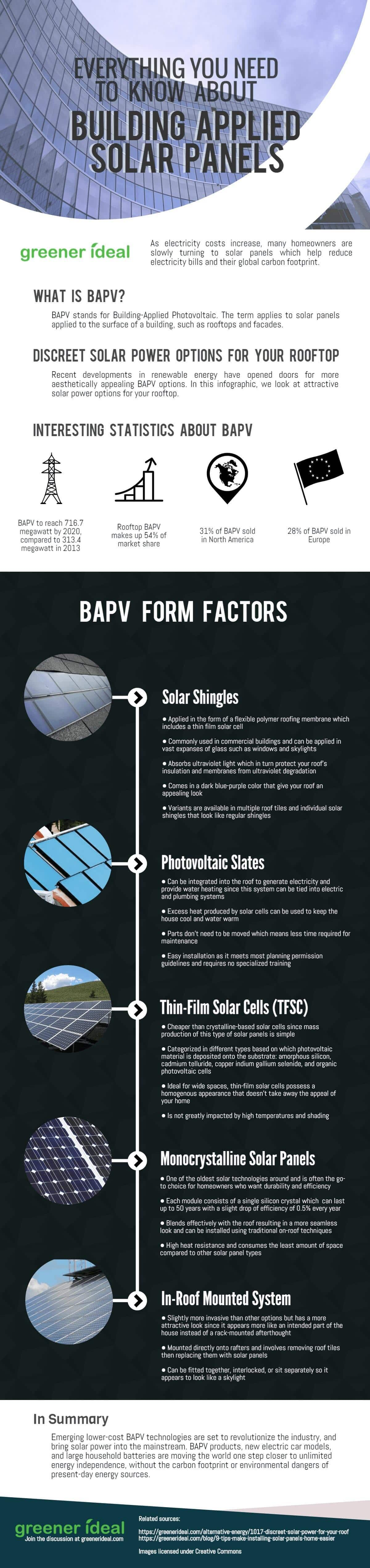 Everything you need to know about building applied solar panels